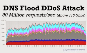 dns flood ddos attack