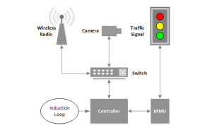 traffic light hacking