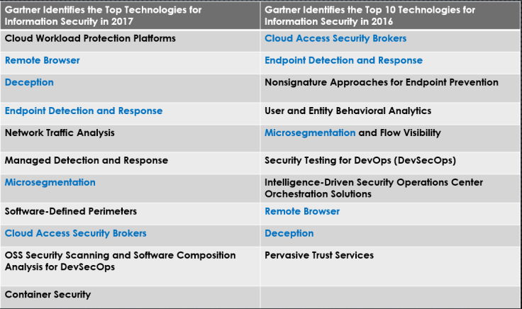 Gartner Top Technologies 2017 vs 2016